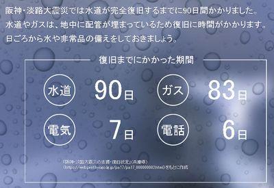 阪神淡路大震災から復旧するまでにかかる日数